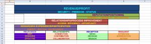 Revenue Formula Nested Framework